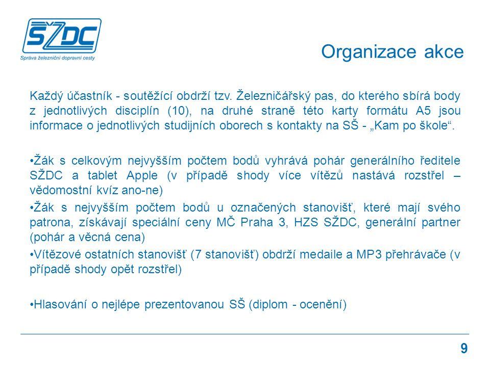 Organizace akce