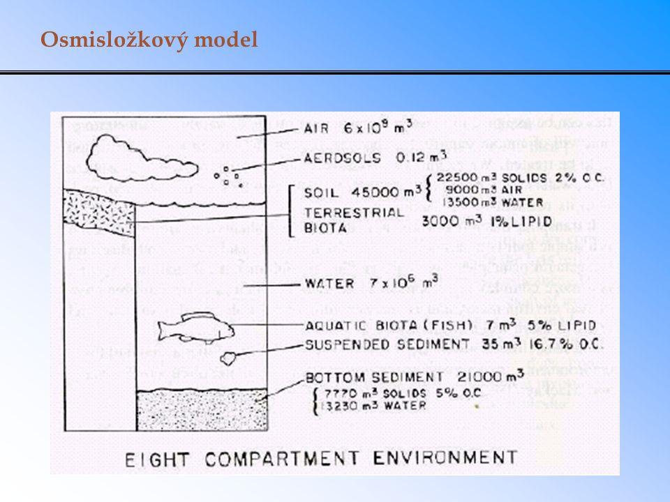 Osmisložkový model