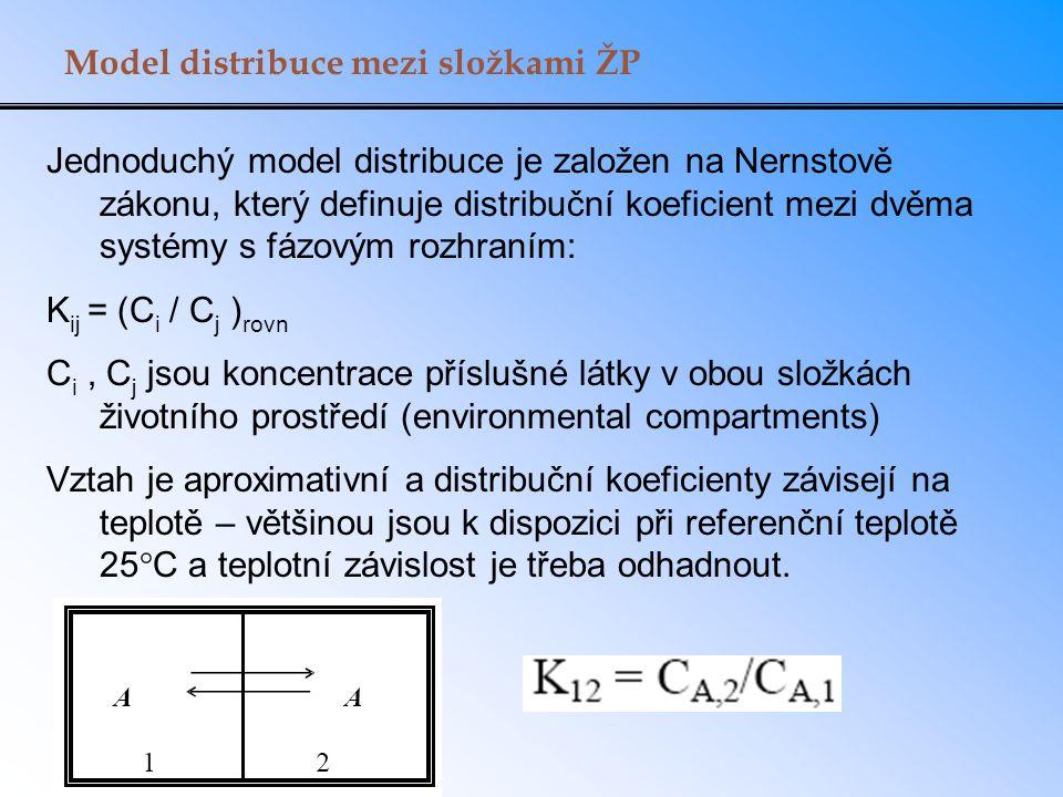 Model distribuce mezi složkami ŽP