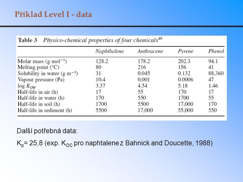 Příklad Level I - data Další potřebná data: