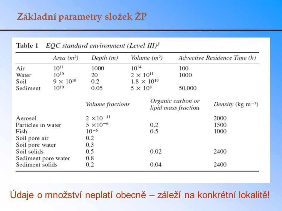 Základní parametry složek ŽP