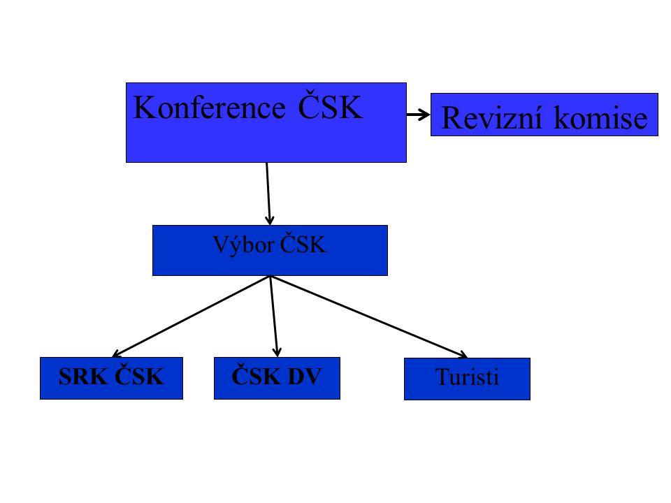Konference ČSK Revizní komise Výbor ČSK SRK ČSK ČSK DV Turisti