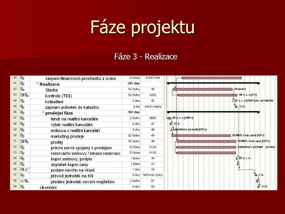 Fáze projektu Fáze 3 - Realizace