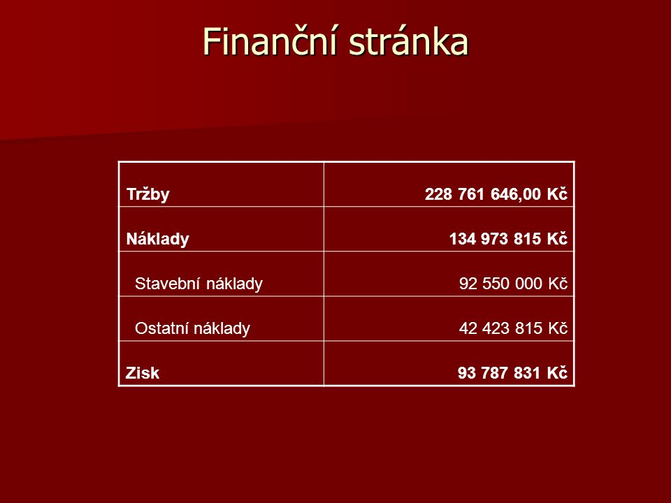 Finanční stránka Tržby 228 761 646,00 Kč Náklady 134 973 815 Kč