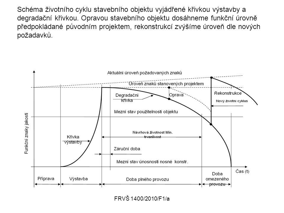 Schéma životního cyklu stavebního objektu vyjádřené křivkou výstavby a degradační křivkou. Opravou stavebního objektu dosáhneme funkční úrovně předpokládané původním projektem, rekonstrukcí zvýšíme úroveň dle nových požadavků.