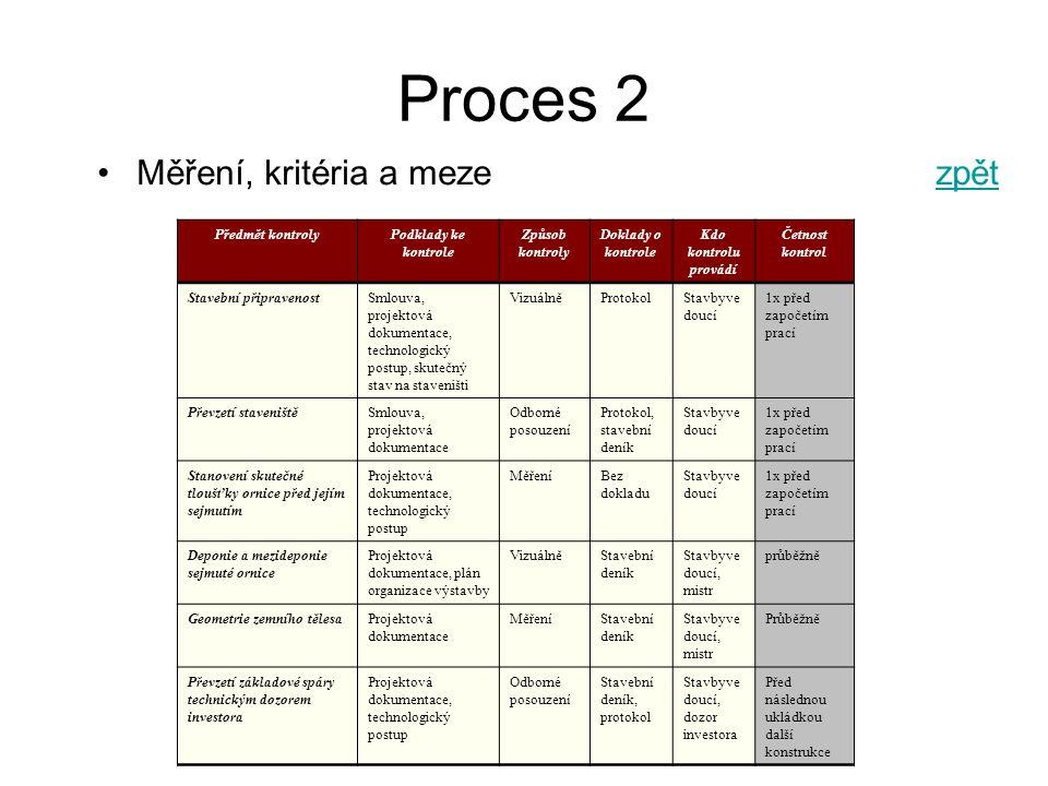 Proces 2 Měření, kritéria a meze zpět FRVŠ 1400/2010/F1/a