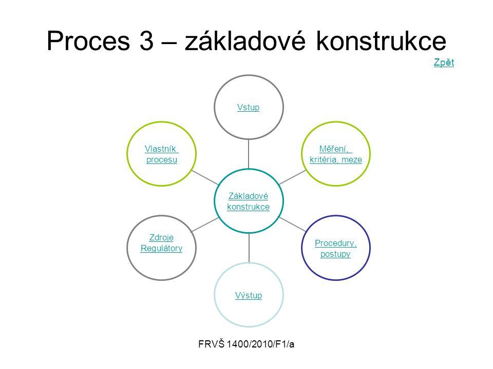 Proces 3 – základové konstrukce Zpět