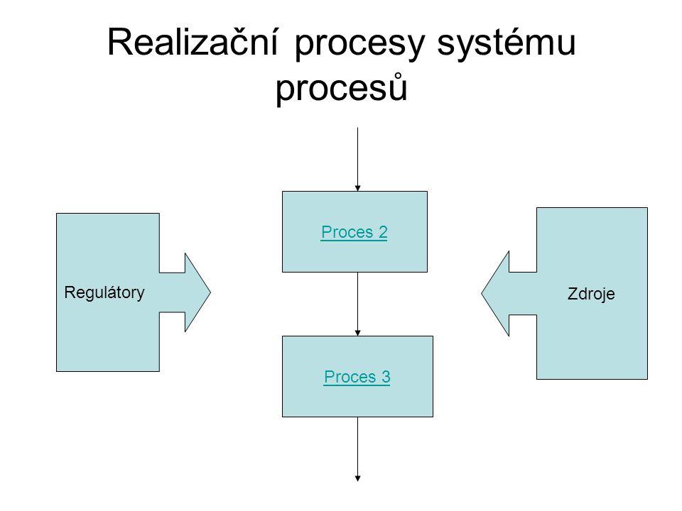 Realizační procesy systému procesů