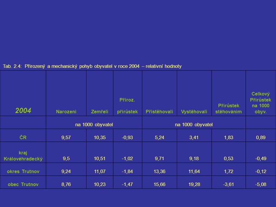 Tab. 2.4: Přirozený a mechanický pohyb obyvatel v roce 2004 – relativní hodnoty