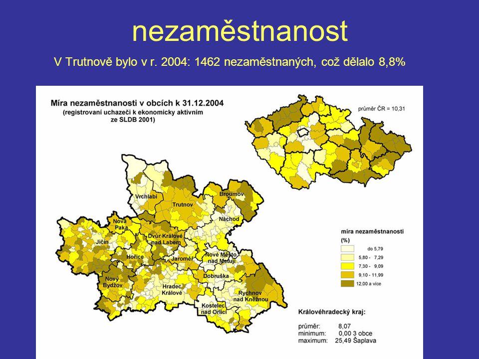 V Trutnově bylo v r. 2004: 1462 nezaměstnaných, což dělalo 8,8%