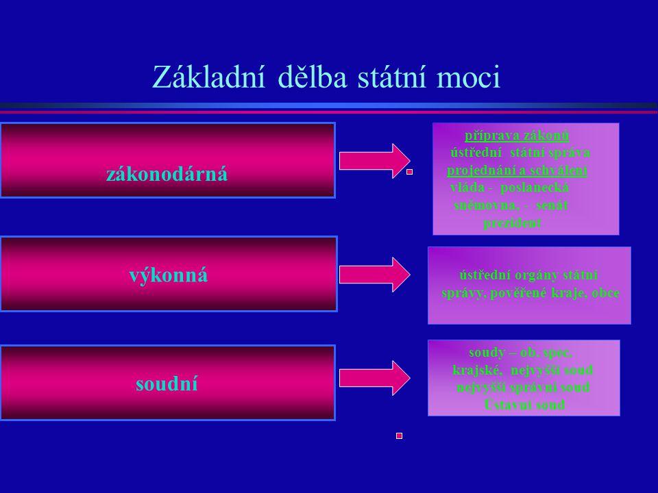 Základní dělba státní moci