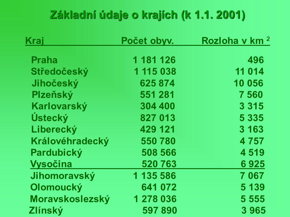 Základní údaje o krajích (k 1.1. 2001) Kraj Počet obyv. Rozloha v km 2