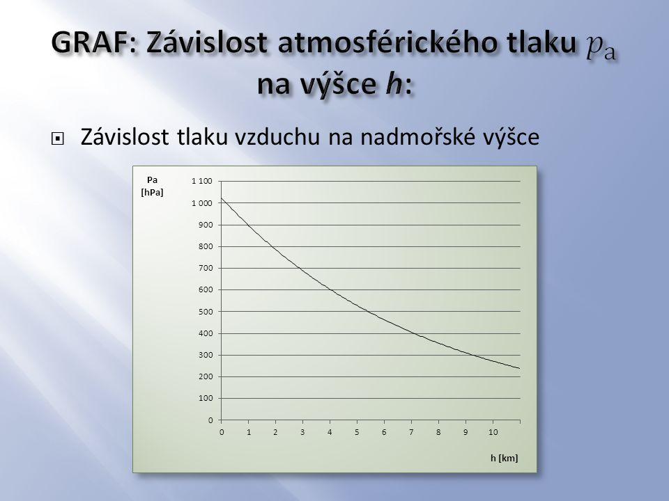GRAF: Závislost atmosférického tlaku 𝑝 a na výšce h: