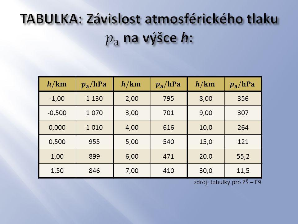 TABULKA: Závislost atmosférického tlaku 𝑝 a na výšce h:
