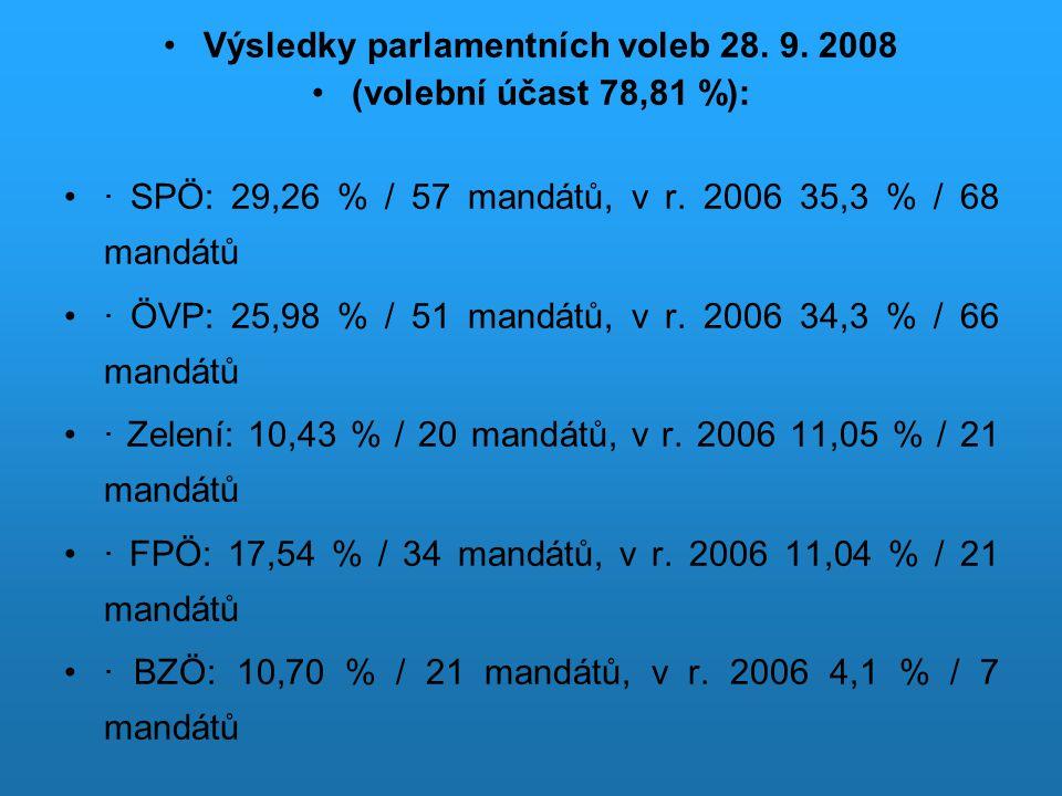 Výsledky parlamentních voleb 28. 9. 2008