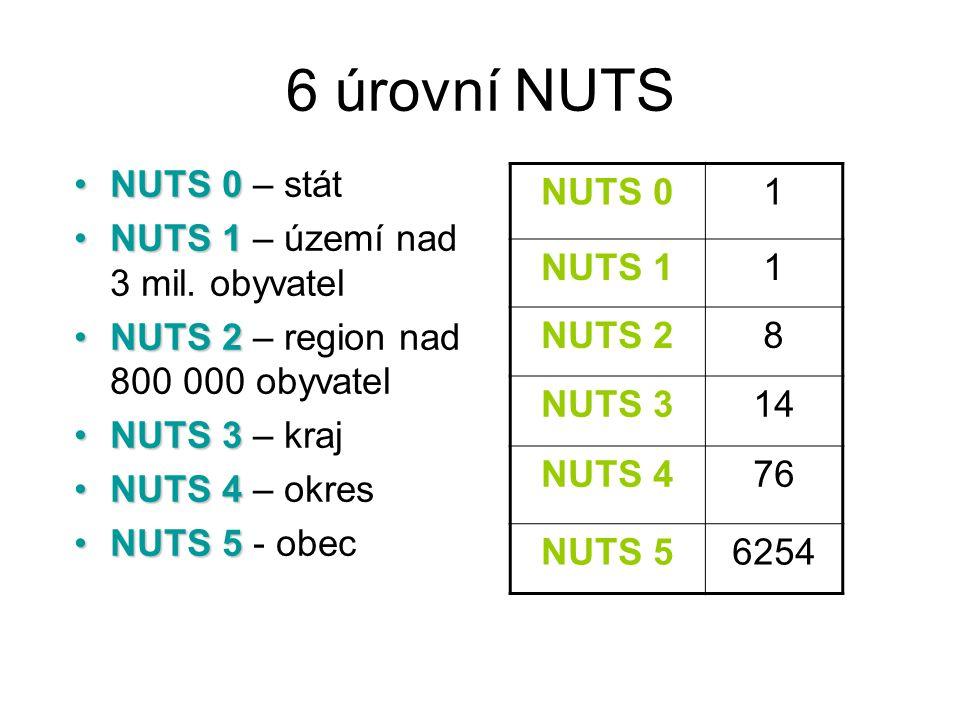 6 úrovní NUTS NUTS 0 – stát NUTS 1 – území nad 3 mil. obyvatel