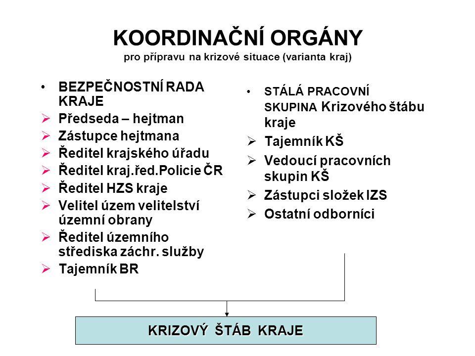 KOORDINAČNÍ ORGÁNY pro přípravu na krizové situace (varianta kraj)