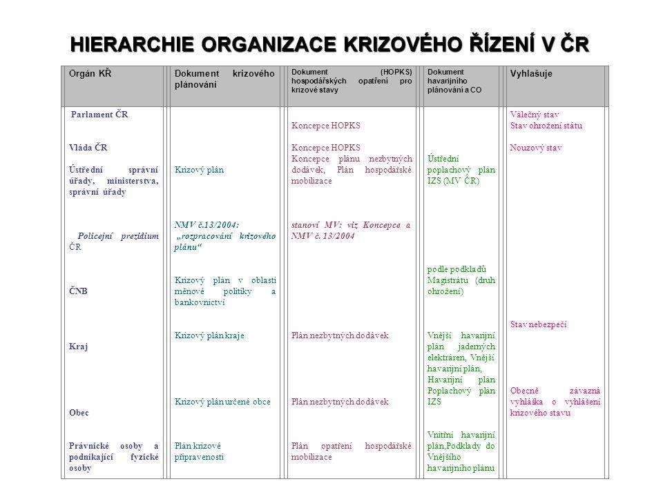 HIERARCHIE ORGANIZACE KRIZOVÉHO ŘÍZENÍ V ČR