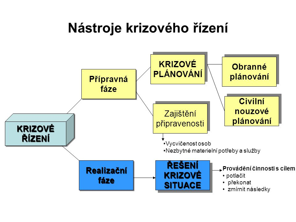 Nástroje krizového řízení