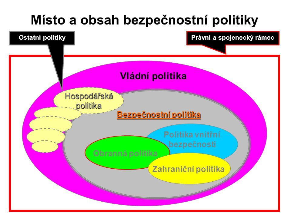 Místo a obsah bezpečnostní politiky