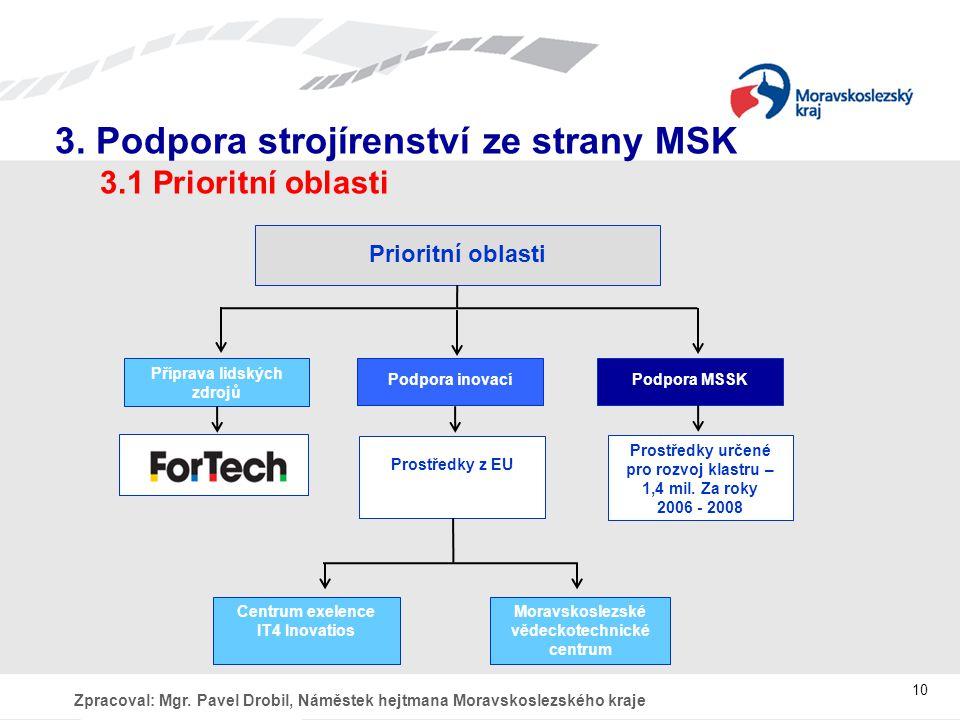 3. Podpora strojírenství ze strany MSK