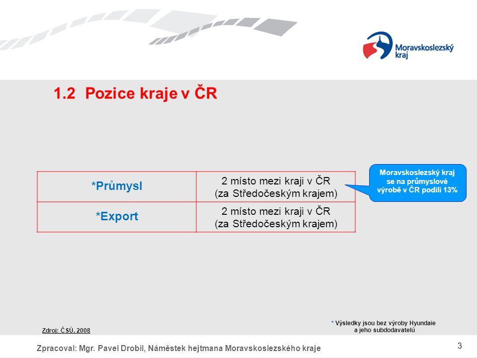 1.2 Pozice kraje v ČR *Průmysl *Export