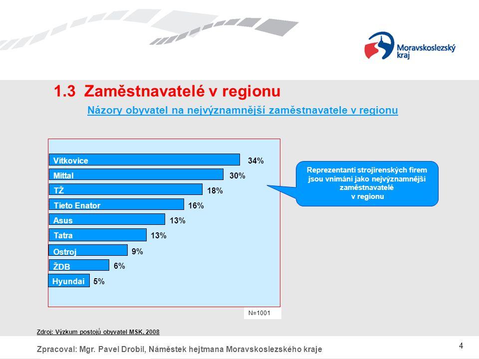 1.3 Zaměstnavatelé v regionu