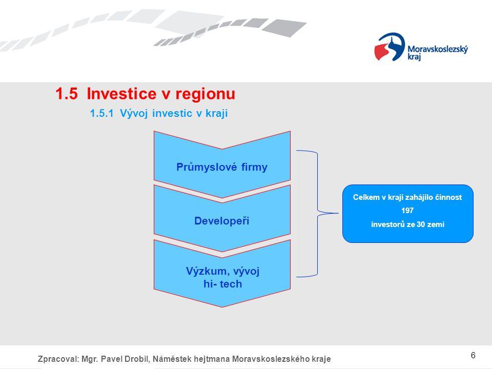 Celkem v kraji zahájilo činnost 197 investorů ze 30 zemí