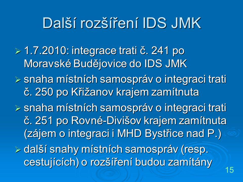 Další rozšíření IDS JMK