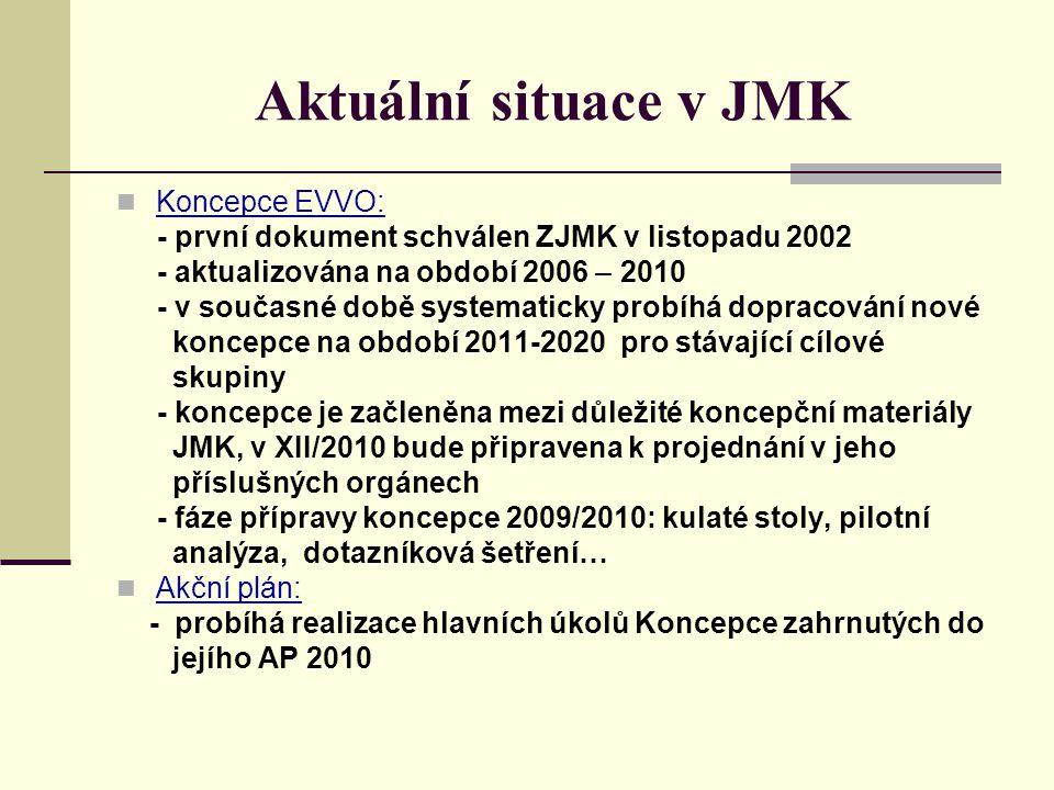Aktuální situace v JMK Koncepce EVVO:
