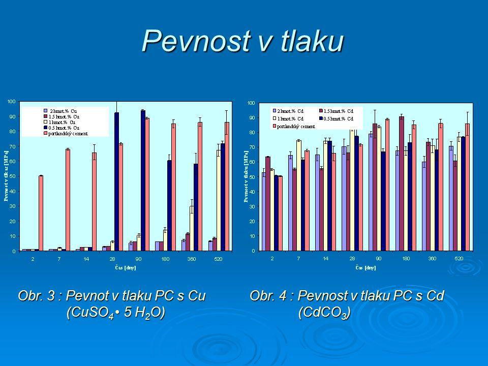 Pevnost v tlaku Obr. 3 : Pevnot v tlaku PC s Cu (CuSO4 • 5 H2O)