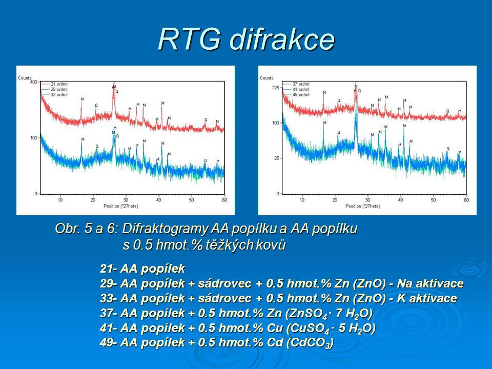 RTG difrakce Obr. 5 a 6: Difraktogramy AA popílku a AA popílku s 0.5 hmot.% těžkých kovů.
