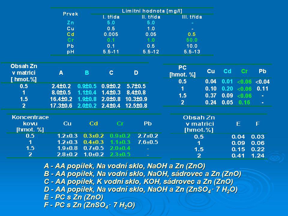 A - AA popílek, Na vodní sklo, NaOH a Zn (ZnO)
