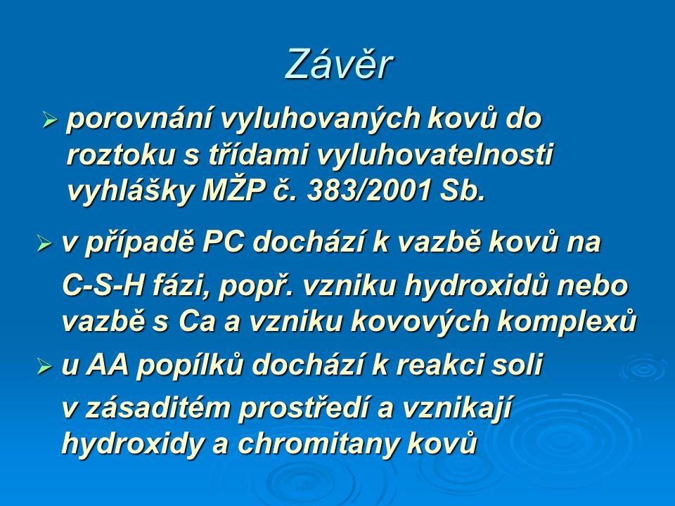 Závěr porovnání vyluhovaných kovů do roztoku s třídami vyluhovatelnosti vyhlášky MŽP č. 383/2001 Sb.