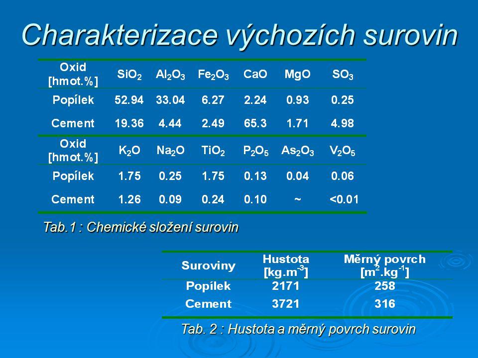 Charakterizace výchozích surovin