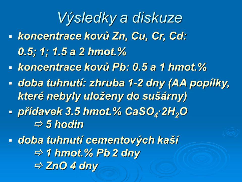 Výsledky a diskuze koncentrace kovů Zn, Cu, Cr, Cd: