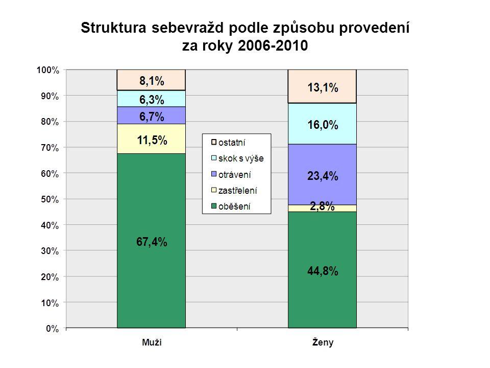 Struktura sebevražd podle způsobu provedení za roky 2006-2010