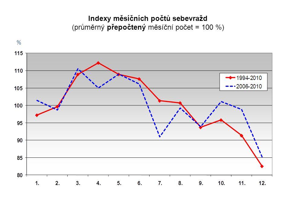 Indexy měsíčních počtů sebevražd