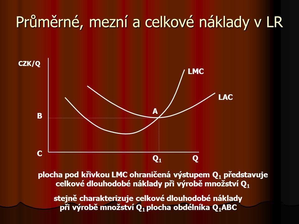 Průměrné, mezní a celkové náklady v LR