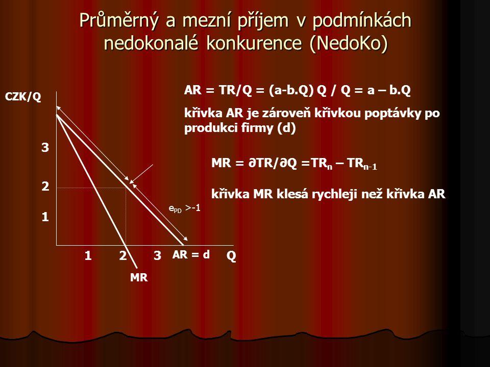 Průměrný a mezní příjem v podmínkách nedokonalé konkurence (NedoKo)