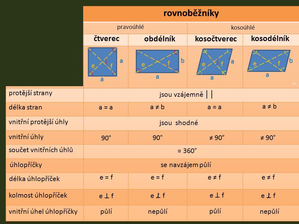 rovnoběžníky čtverec obdélník kosočtverec kosodélník a b a b e f e f e