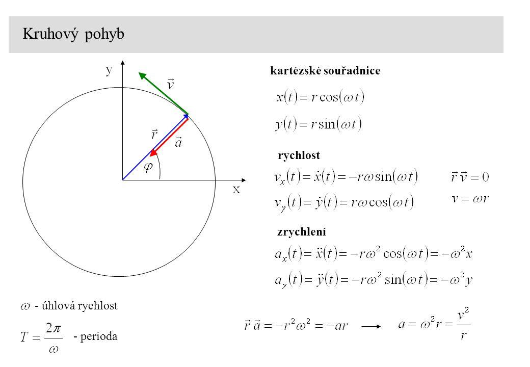 Kruhový pohyb kartézské souřadnice rychlost zrychlení