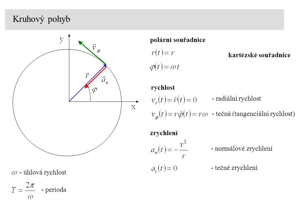 Kruhový pohyb polární souřadnice kartézské souřadnice rychlost