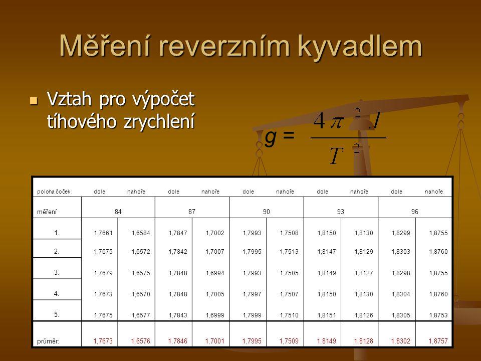 Měření reverzním kyvadlem