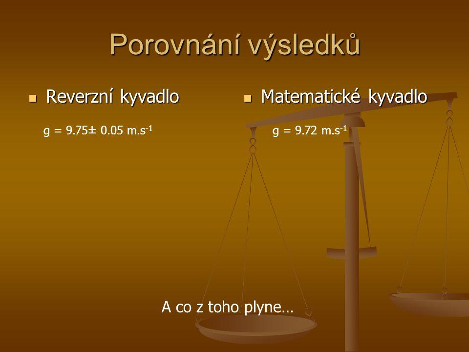 Porovnání výsledků Reverzní kyvadlo Matematické kyvadlo