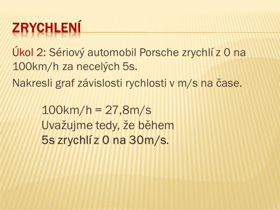 zrychlení Úkol 2: Sériový automobil Porsche zrychlí z 0 na 100km/h za necelých 5s. Nakresli graf závislosti rychlosti v m/s na čase.