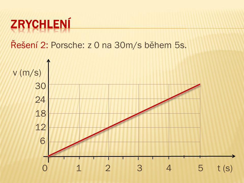 zrychlení Řešení 2: Porsche: z 0 na 30m/s během 5s. v (m/s) 30 24 18 12 6 0 1 2 3 4 5 t (s)