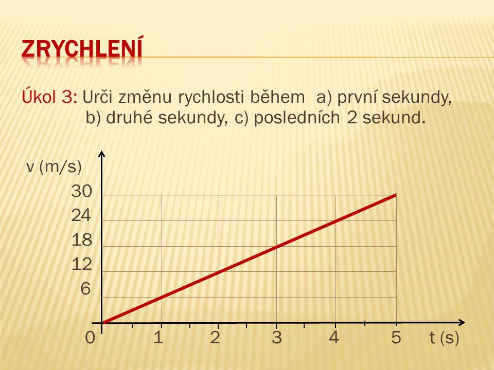 zrychlení Úkol 3: Urči změnu rychlosti během a) první sekundy, b) druhé sekundy, c) posledních 2 sekund.