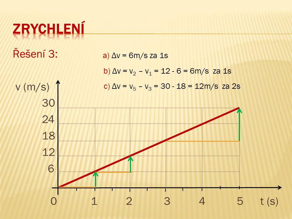 zrychlení Řešení 3: v (m/s) 30 24 18 12 6 0 1 2 3 4 5 t (s)