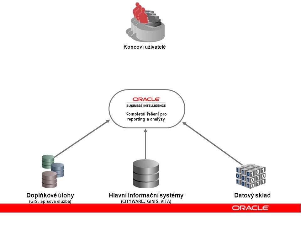 Kompletní řešení pro reporting a analýzy Hlavní informační systémy